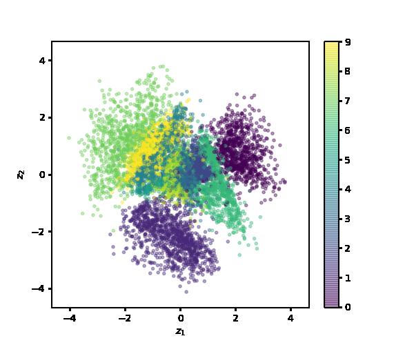 Implementing Variational Autoencoders in Keras: Beyond the